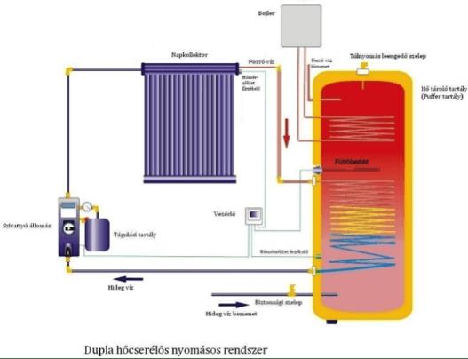 Dupla hőcserélős nyomásos rendszer