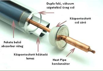 Heat Pipe vákuumcső